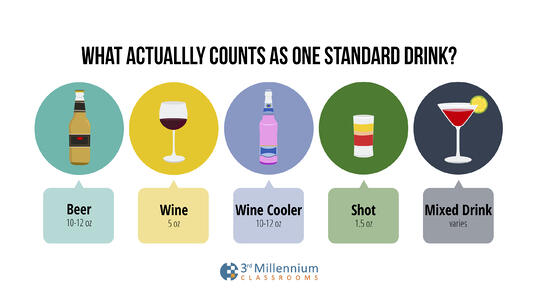 A standard drink is 12 ounces of beer, 5 ounces of wine or 1.5 ounces of hard liquor.
